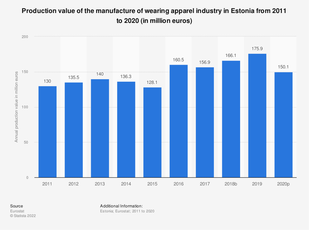 Statistic: Production value of the manufacture of wearing apparel industry in Estonia from 2008 to 2017 (in million euros)   Statista