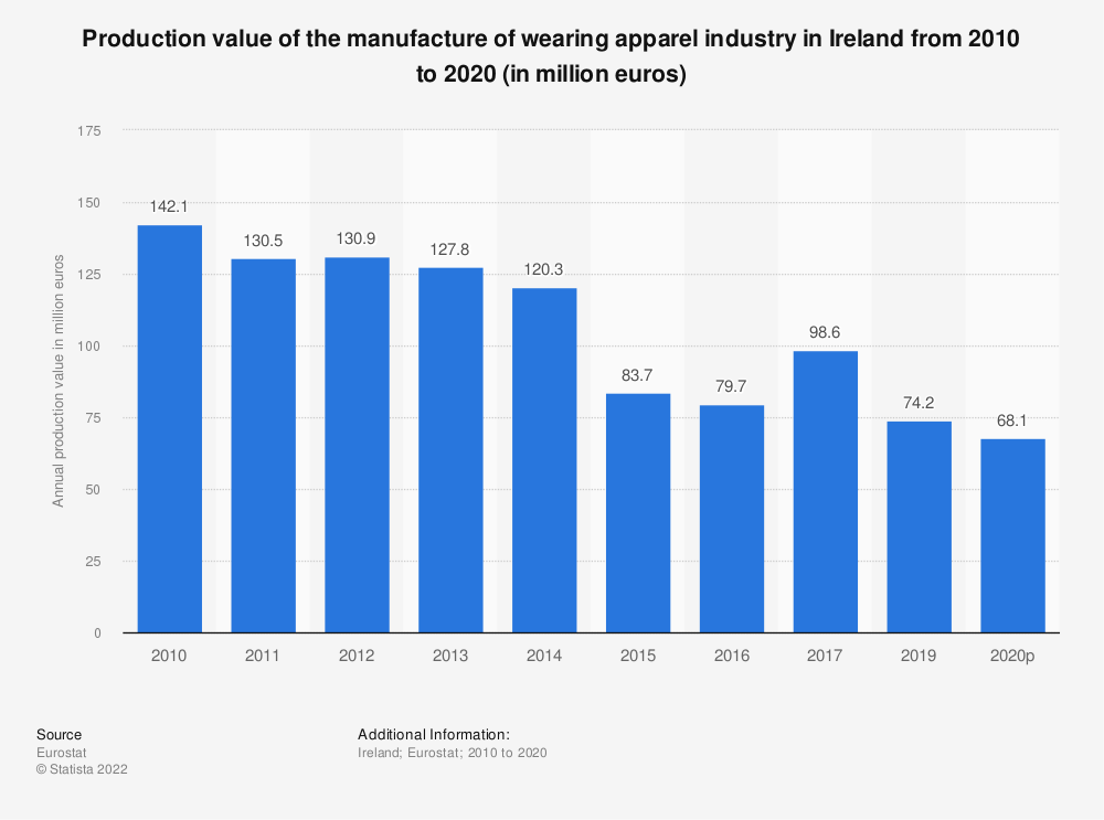 Statistic: Production value of the manufacture of wearing apparel industry in Ireland from 2008 to 2017 (in million euros) | Statista