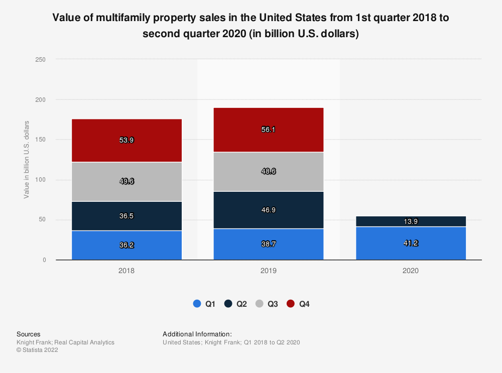 Statistic: Value of multifamily property sales in the United States from 2002 to 2014* (in billion U.S. dollars) | Statista