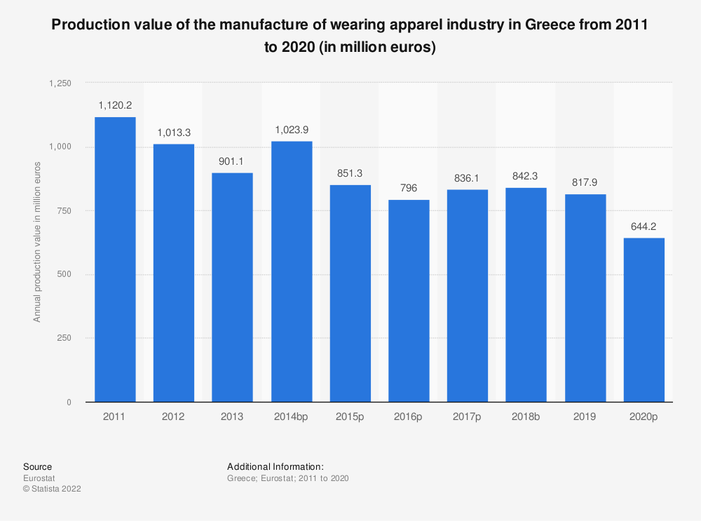 Statistic: Production value of the manufacture of wearing apparel industry in Greece from 2008 to 2017 (in million euros) | Statista