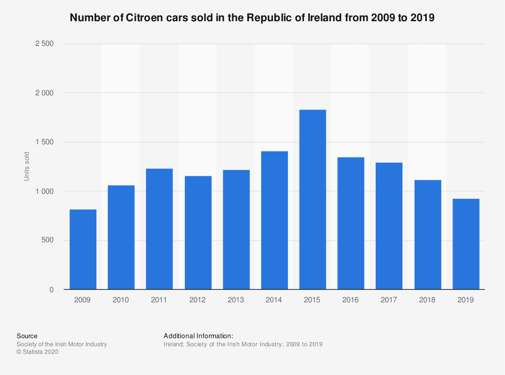 Statistic: Number of Citroen cars sold in the Republic of Ireland from 2009 to 2019 | Statista