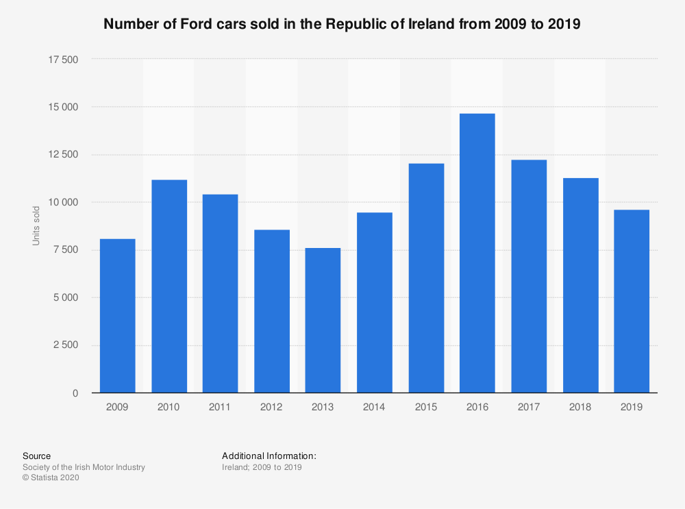 Statistic: Number of Ford cars sold in the Republic of Ireland from 2009 to 2018 | Statista