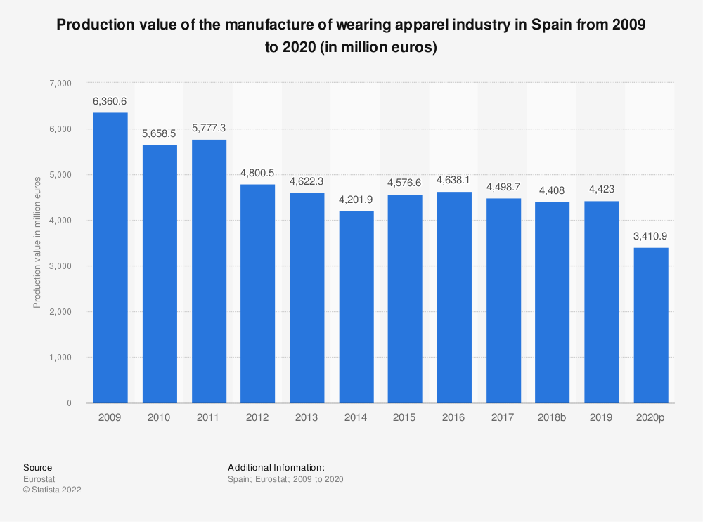Statistic: Production value of the manufacture of wearing apparel industry in Spain from 2008 to 2017 (in million euros) | Statista