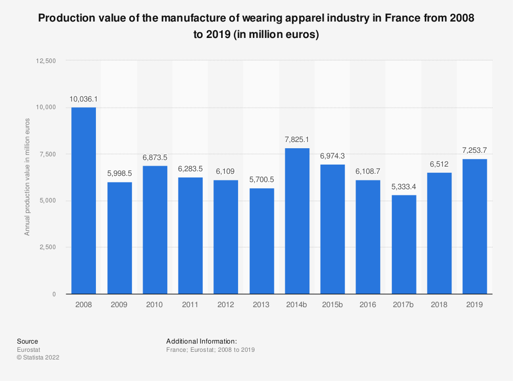 Statistic: Production value of the manufacture of wearing apparel industry in France from 2008 to 2017 (in million euros) | Statista