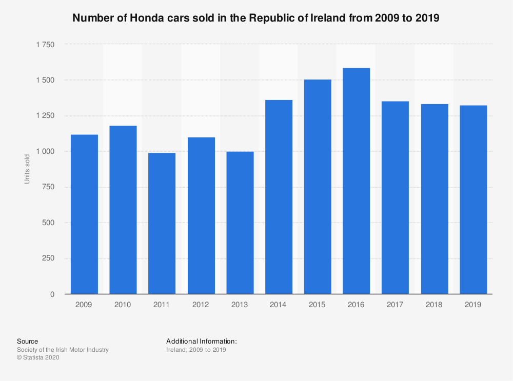 Statistic: Number of Honda cars sold in the Republic of Ireland from 2009 to 2019 | Statista