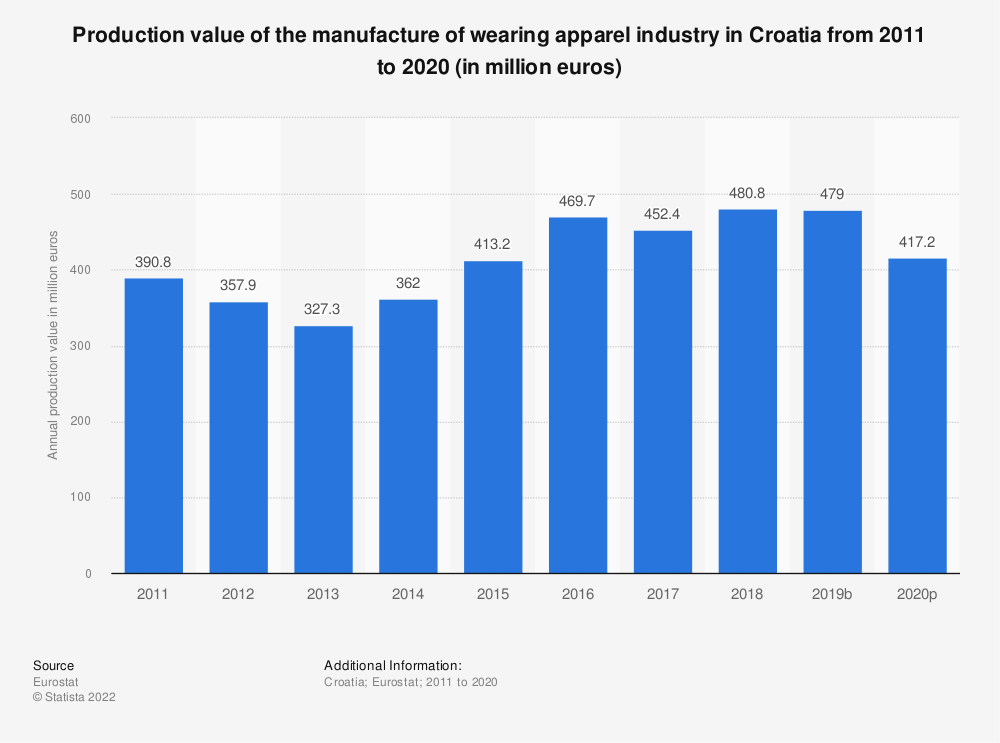 Statistic: Production value of the manufacture of wearing apparel industry in Croatia from 2008 to 2017 (in million euros) | Statista