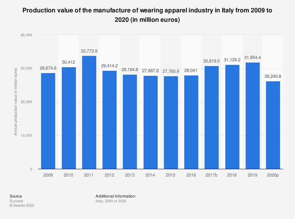 Statistic: Production value of the manufacture of wearing apparel industry in Italy from 2008 to 2017 (in million euros) | Statista
