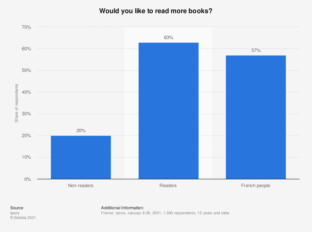 Statistic: Would you like to read more books? | Statista