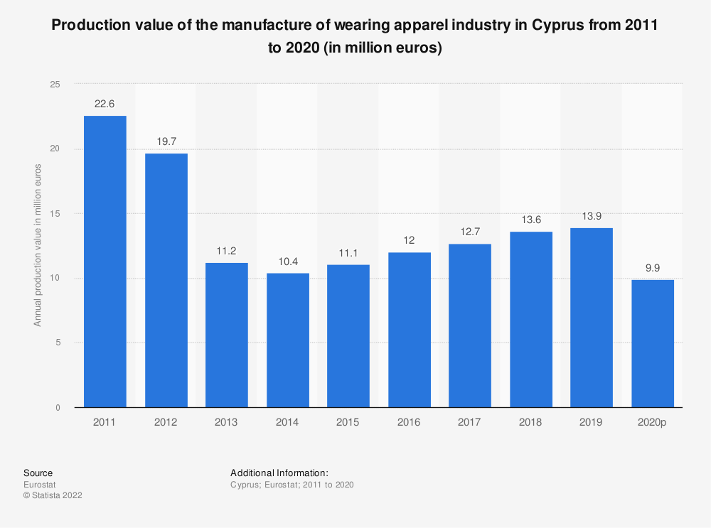 Statistic: Production value of the manufacture of wearing apparel industry in Cyprus from 2008 to 2017 (in million euros) | Statista