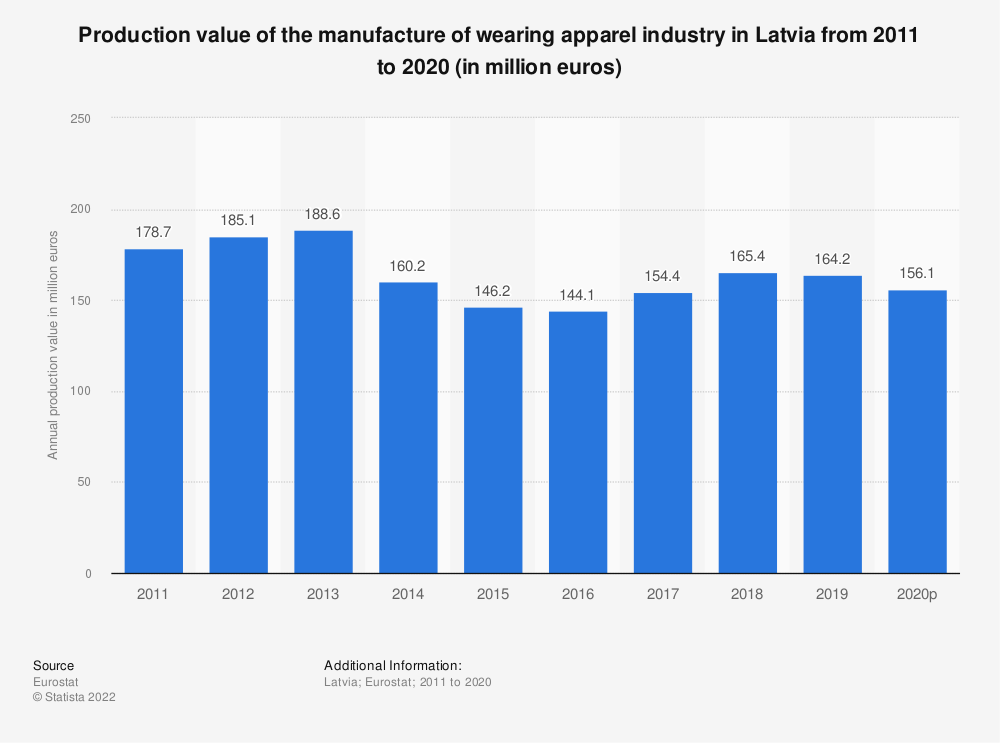 Statistic: Production value of the manufacture of wearing apparel industry in Latvia from 2008 to 2017 (in million euros) | Statista