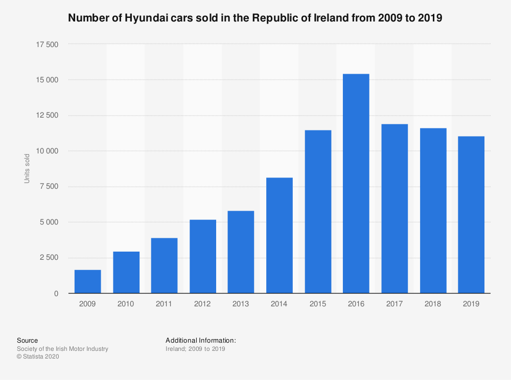 Statistic: Number of Hyundai cars sold in the Republic of Ireland from 2009 to 2019 | Statista