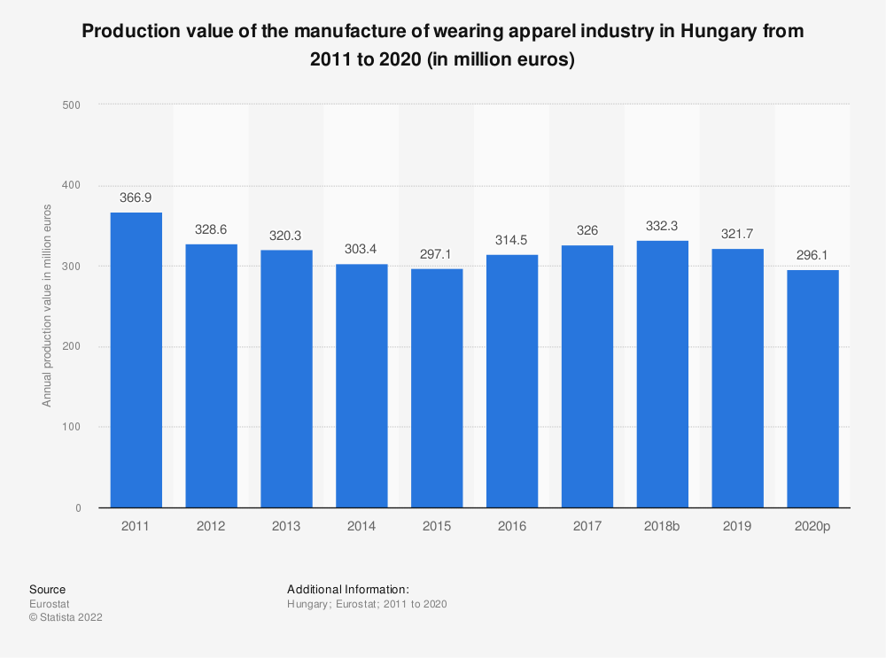 Statistic: Production value of the manufacture of wearing apparel industry in Hungary from 2008 to 2017 (in million euros) | Statista
