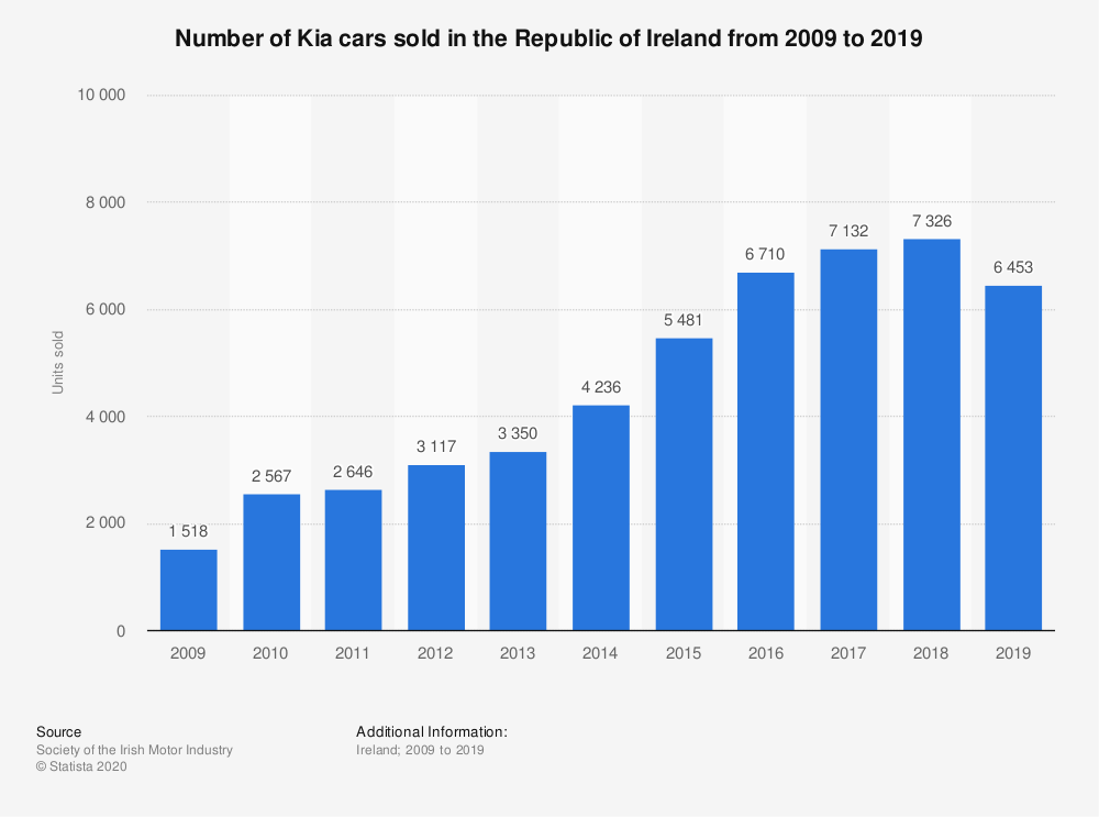 Statistic: Number of Kia cars sold in the Republic of Ireland from 2009 to 2018 | Statista