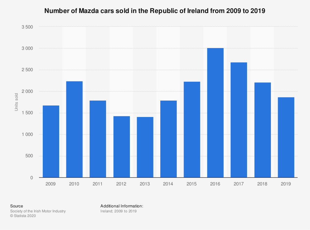 Statistic: Number of Mazda cars sold in the Republic of Ireland from 2009 to 2019 | Statista