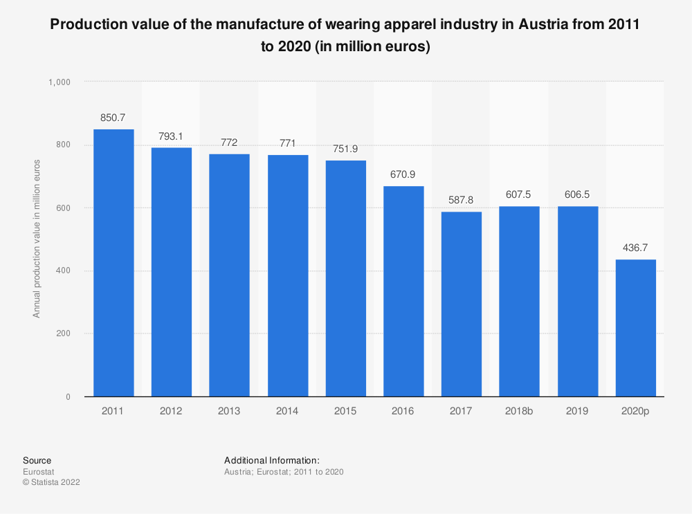 Statistic: Production value of the manufacture of wearing apparel industry in Austria from 2008 to 2017 (in million euros) | Statista