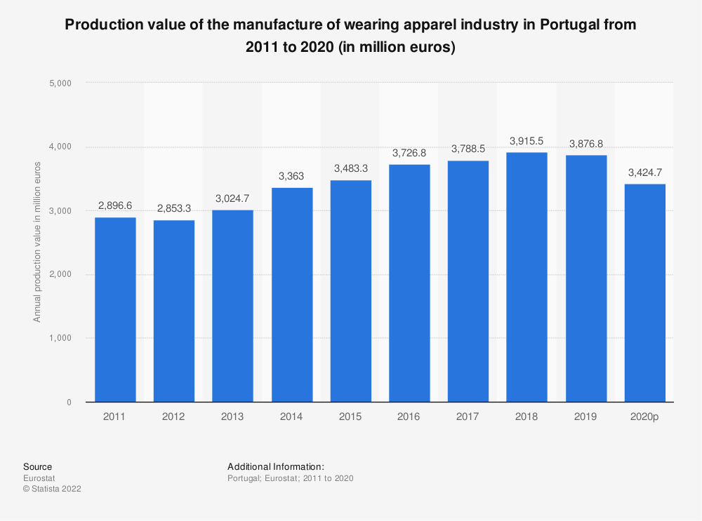 Statistic: Production value of the manufacture of wearing apparel industry in Portugal from 2008 to 2017 (in million euros)   Statista