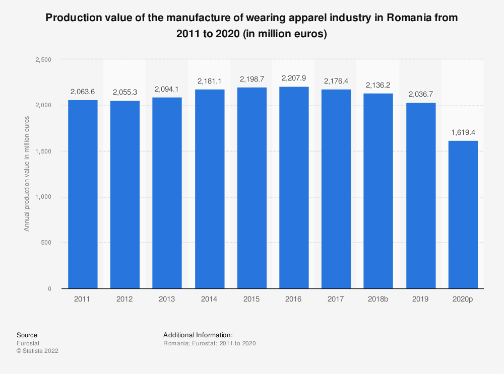 Statistic: Production value of the manufacture of wearing apparel industry in Romania from 2008 to 2017 (in million euros)   Statista