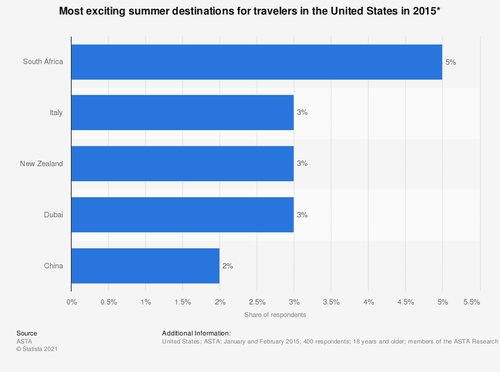 Statistic: Most exciting summer destinations for travelers in the United States in 2015* | Statista