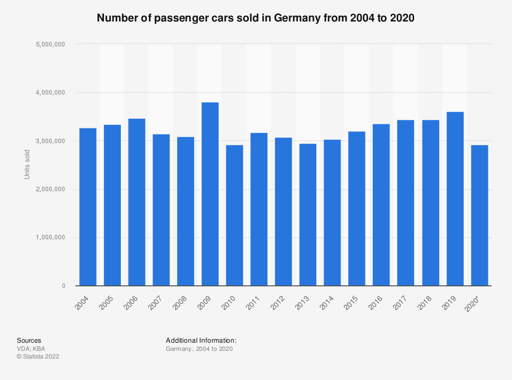 Statistic: Number of passenger cars sold in Germany from 2004 to 2018 | Statista
