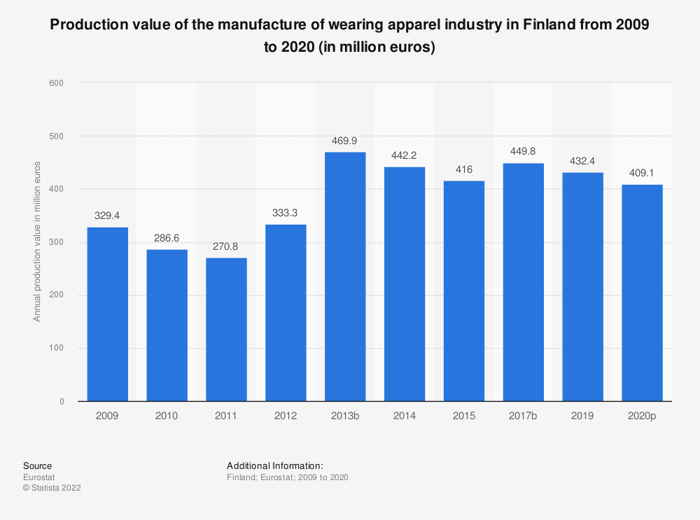 Statistic: Production value of the manufacture of wearing apparel industry in Finland from 2008 to 2017 (in million euros) | Statista