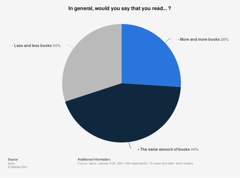 Statistic: In general, would you say that you read... ? | Statista
