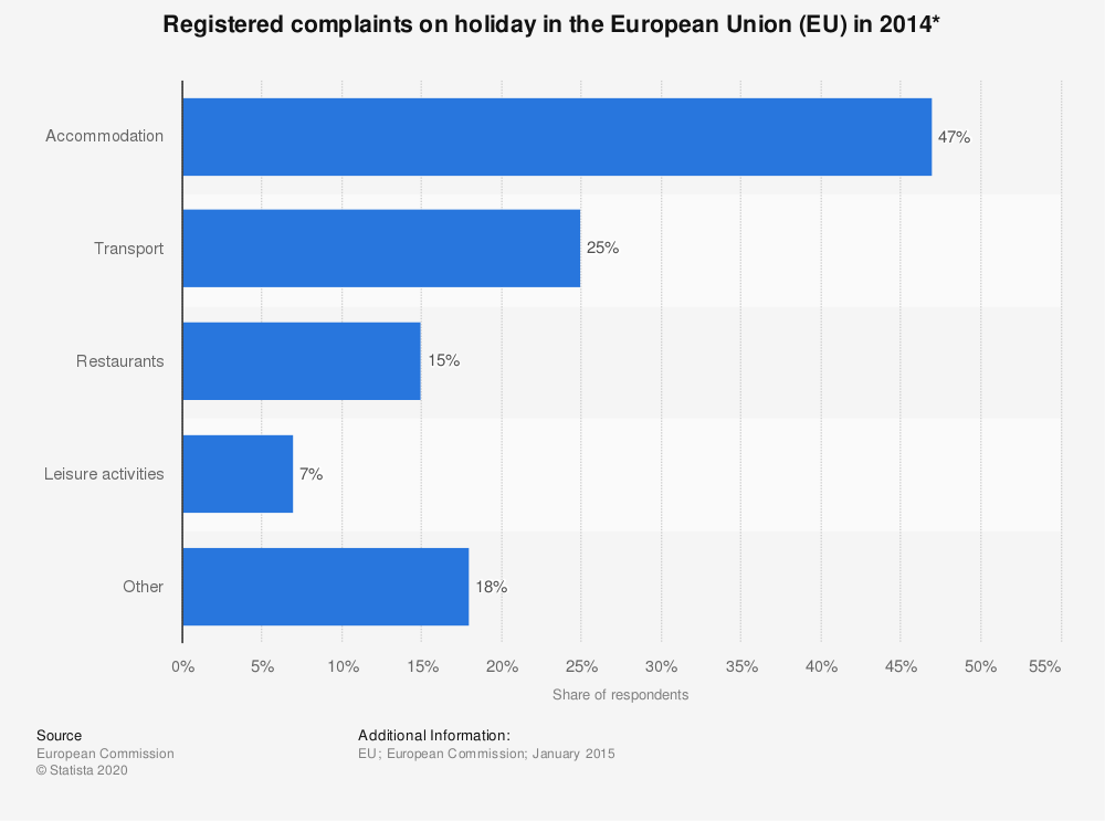 Statistic: Registered complaints on holiday in the European Union (EU) in 2014* | Statista