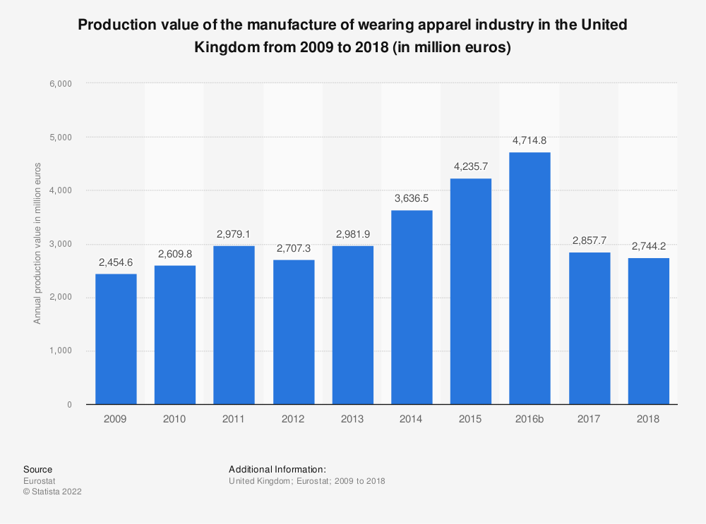 Statistic: Production value of the manufacture of wearing apparel industry in the United Kingdom from 2008 to 2017 (in million euros) | Statista