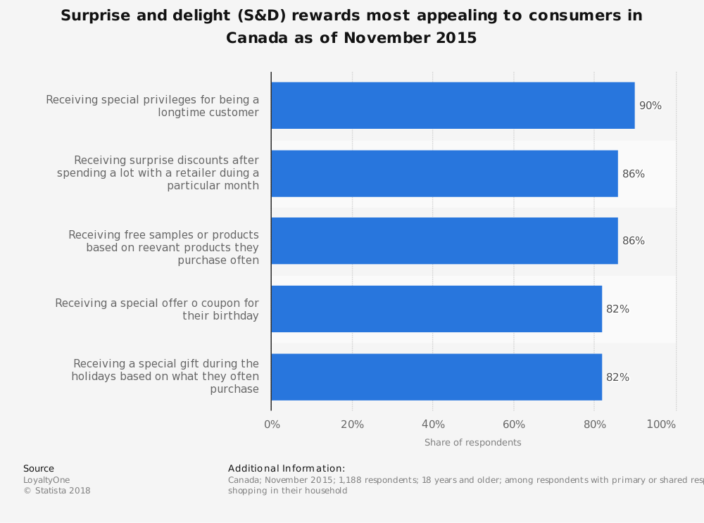 Statistic: Surprise and delight (S&D) rewards most appealing to consumers in Canada as of November 2015 | Statista