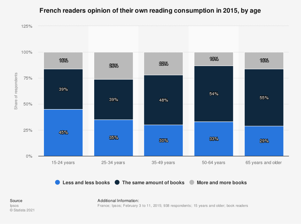 Statistic: French readers opinion of their own reading consumption in 2015, by age | Statista