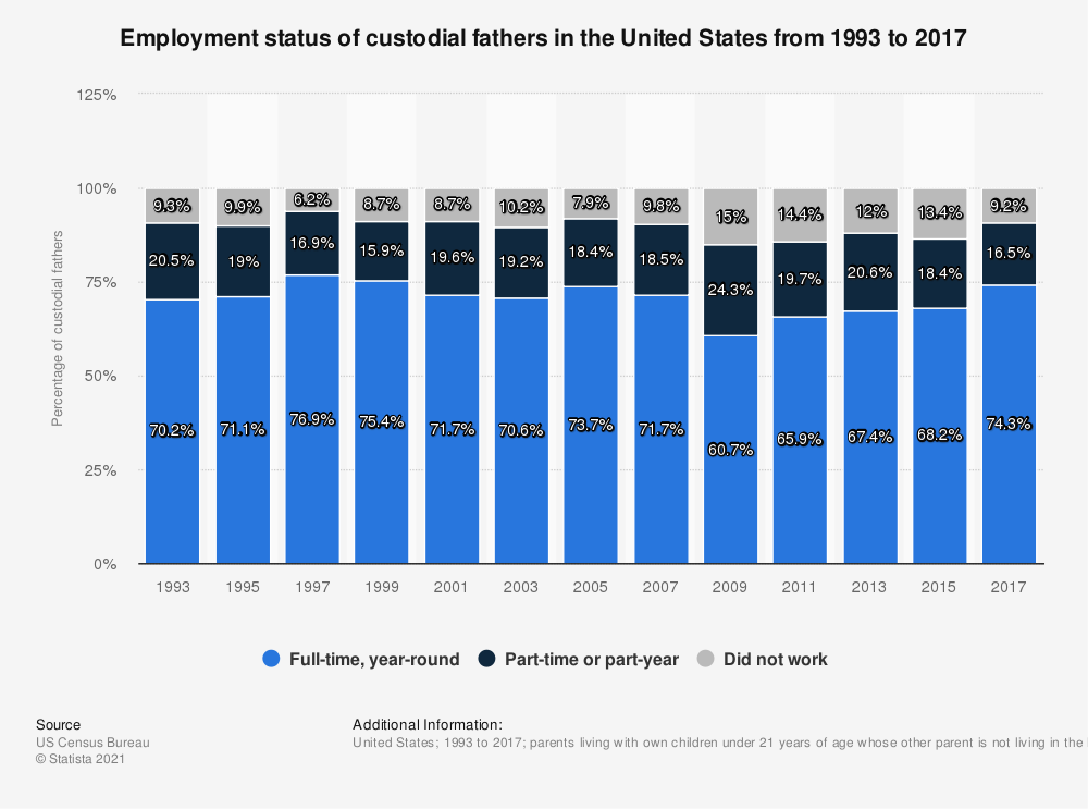 Statistic: Employment status of custodial fathers in the United States from 1993 to 2015 | Statista