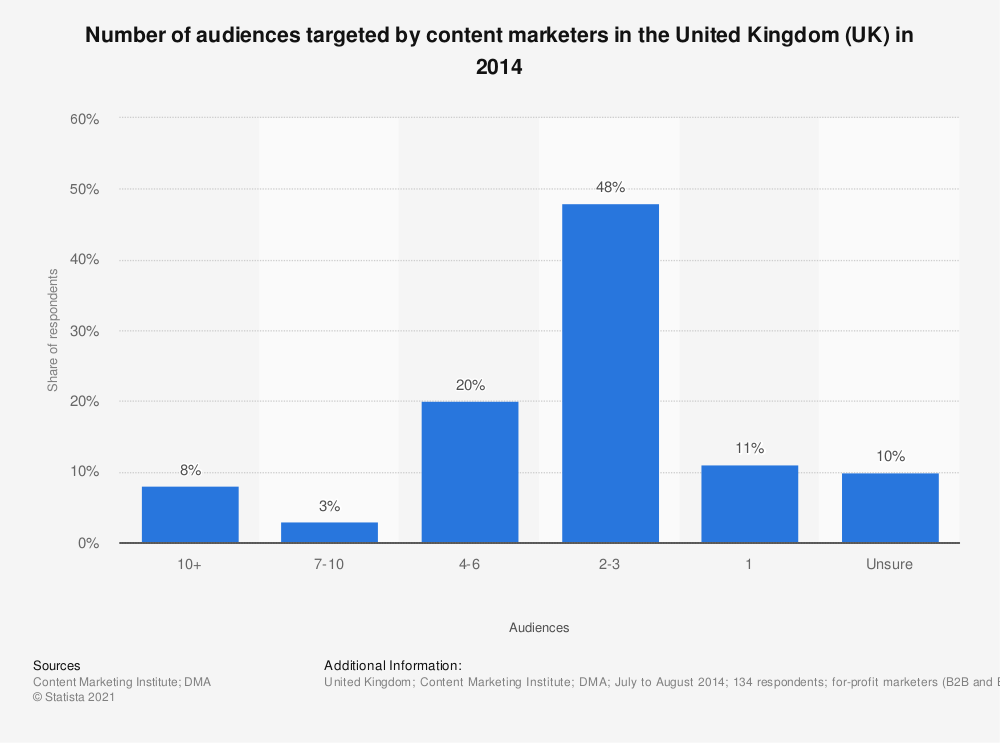 Statistic: Number of audiences targeted by content marketers in the United Kingdom (UK) in 2014 | Statista