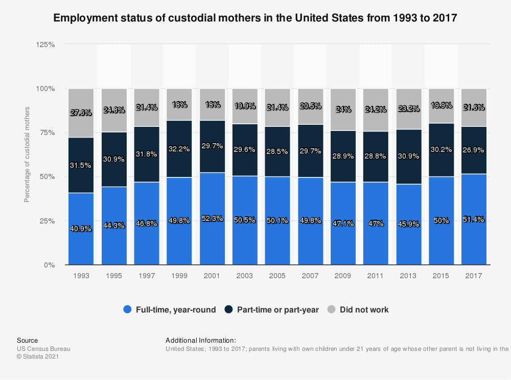 Statistic: Employment status of custodial mothers in the United States from 1993 to 2017 | Statista