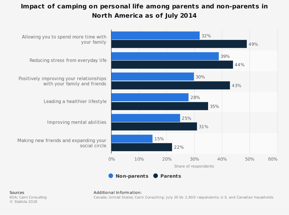Statistic: Impact of camping on personal life among parents and non-parents in North America as of July 2014 | Statista