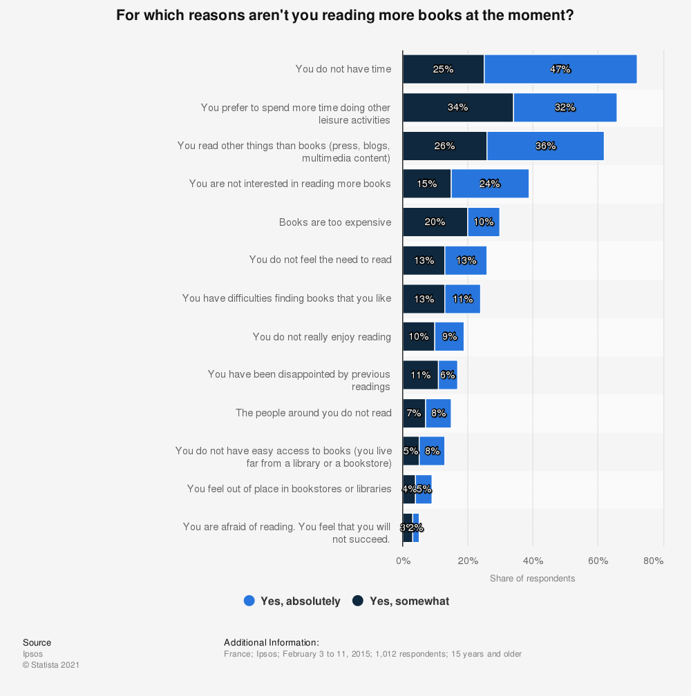 Statistic: For which reasons aren't you reading more books at the moment? | Statista