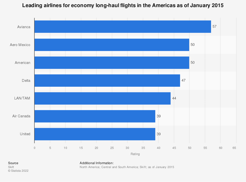 Statistic: Leading airlines for economy long-haul flights in the Americas as of January 2015 | Statista