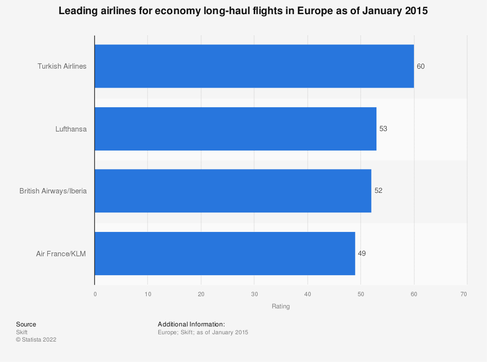 Statistic: Leading airlines for economy long-haul flights in Europe as of January 2015 | Statista