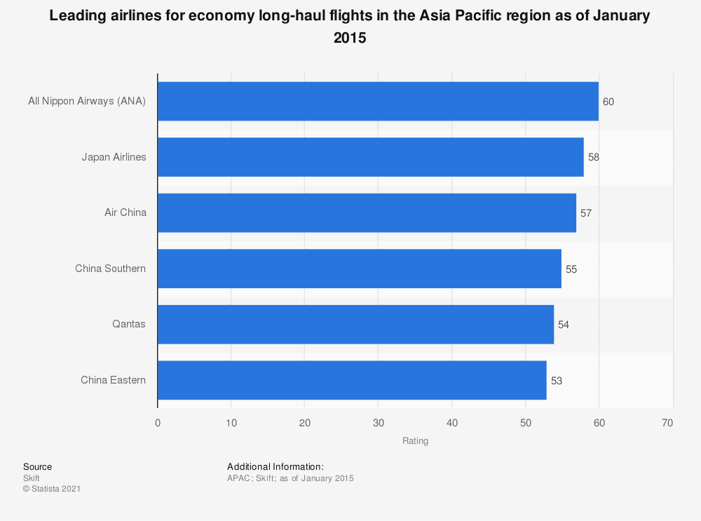 Statistic: Leading airlines for economy long-haul flights in the Asia Pacific region as of January 2015 | Statista