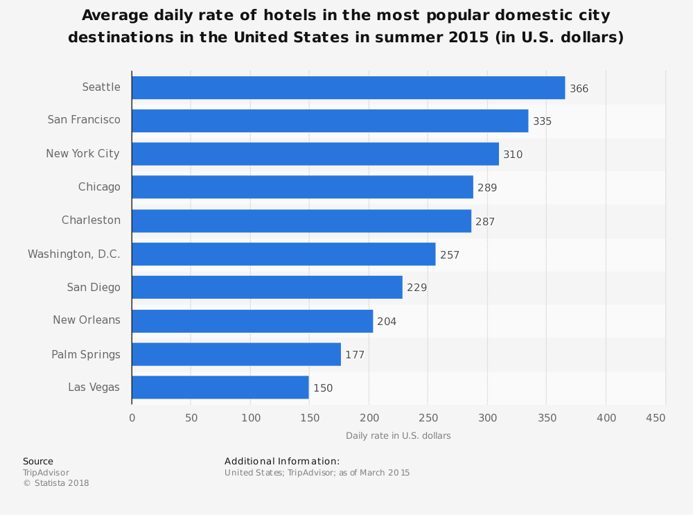 Statistic: Average daily rate of hotels in the most popular domestic city destinations in the United States in summer 2015 (in U.S. dollars) | Statista