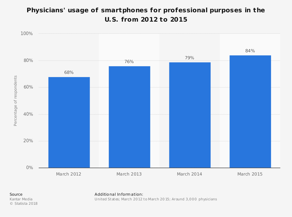 Statistic: Physicians' usage of smartphones for professional purposes in the U.S. from 2012 to 2015 | Statista