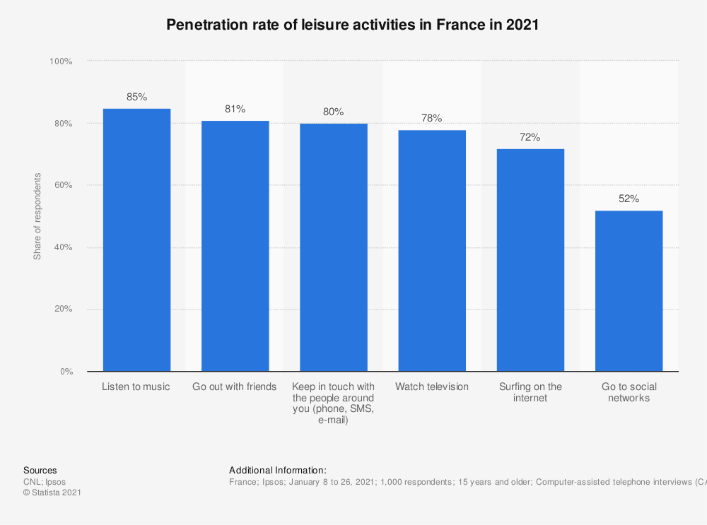 Statistic: Penetration rate of leisure activities in France in 2015 | Statista