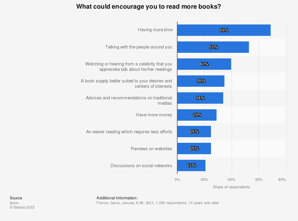 Statistic: What could encourage you to read more books? | Statista