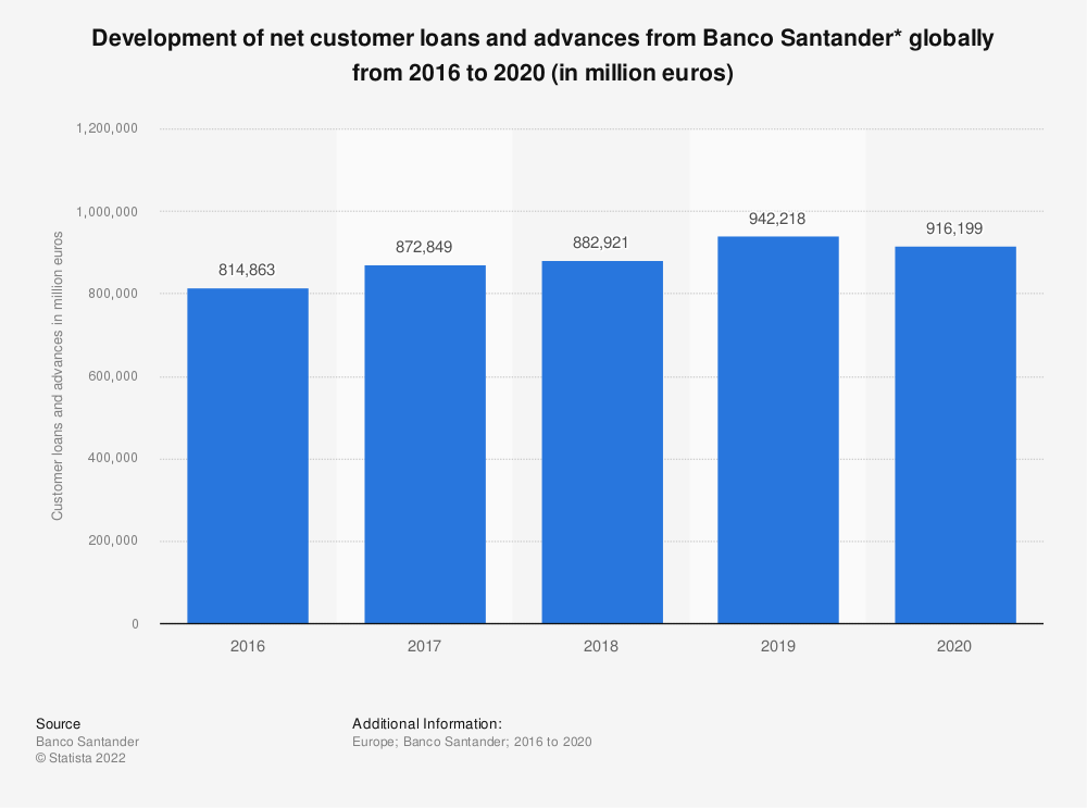 Statistic: Development of net customer loans and advances from Banco Santander* globally from 2016 to 2018 (in million euros) | Statista