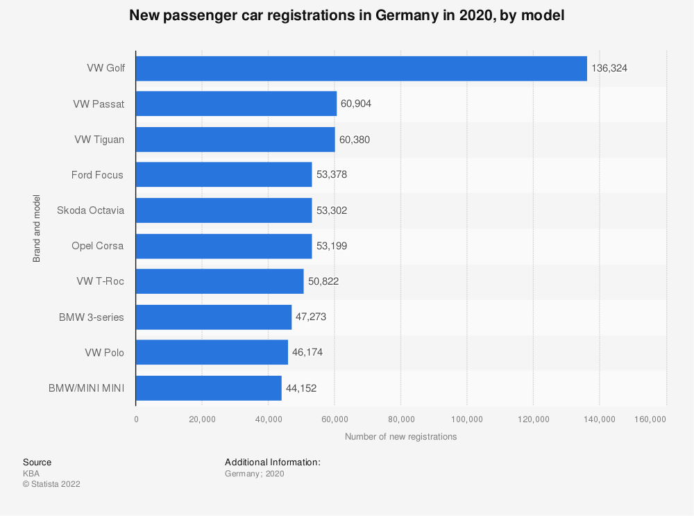 Statistic: Number of new passenger car registrations in Germany in 2019, by brand model | Statista