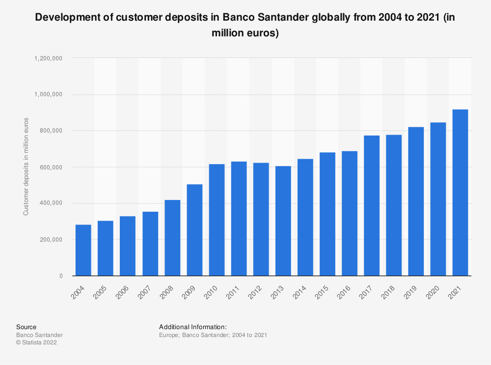 Statistic: Development of customer deposits in Banco Santander globally from 2004 to 2019 (in million euros) | Statista