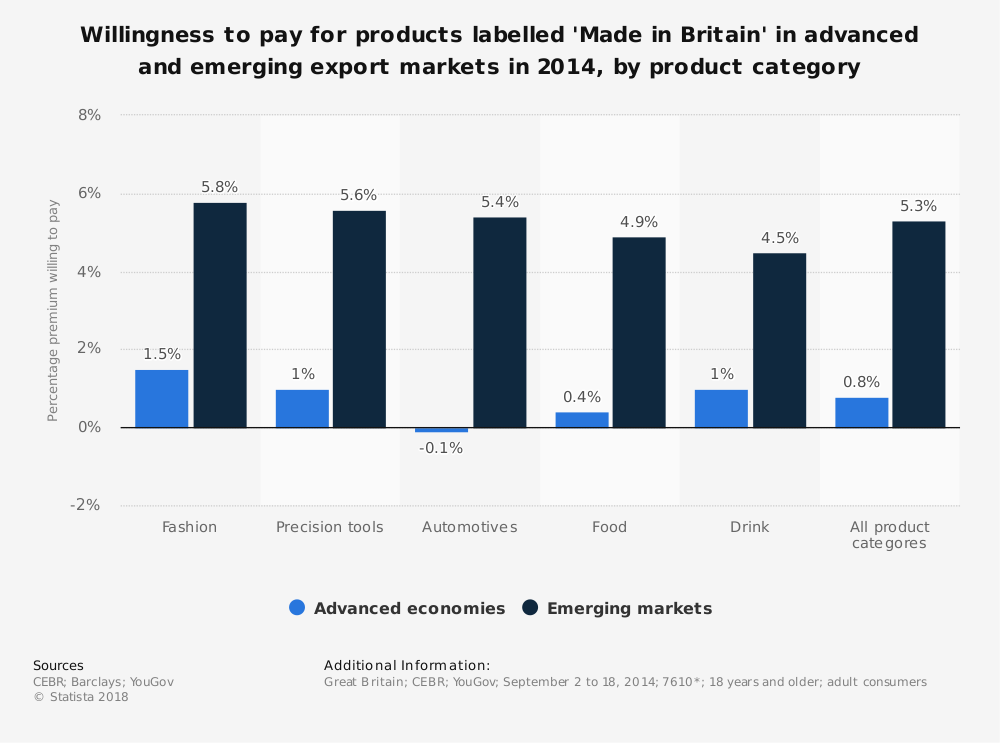 Statistic: Willingness to pay for products labelled 'Made in Britain' in advanced and emerging export markets in 2014, by product category | Statista