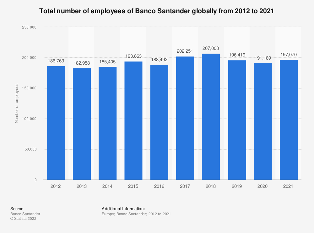 Statistic: Total number of employees of Banco Santander globally from 2012 to 2019 | Statista