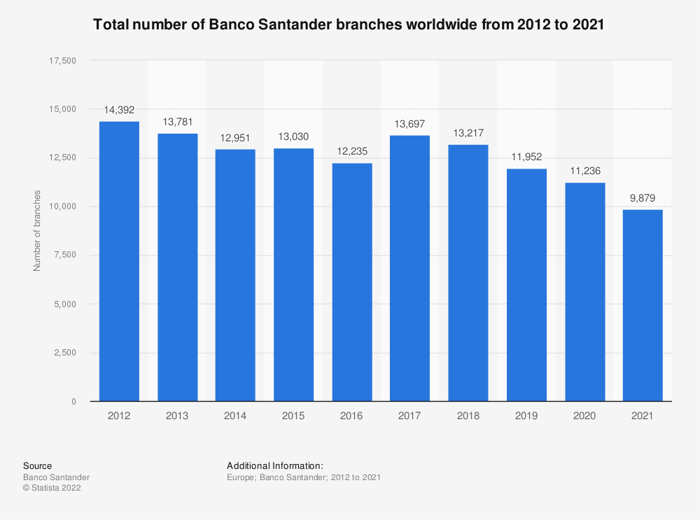 Statistic: Total number of Banco Santander branches worldwide from 2012 to 2018 | Statista