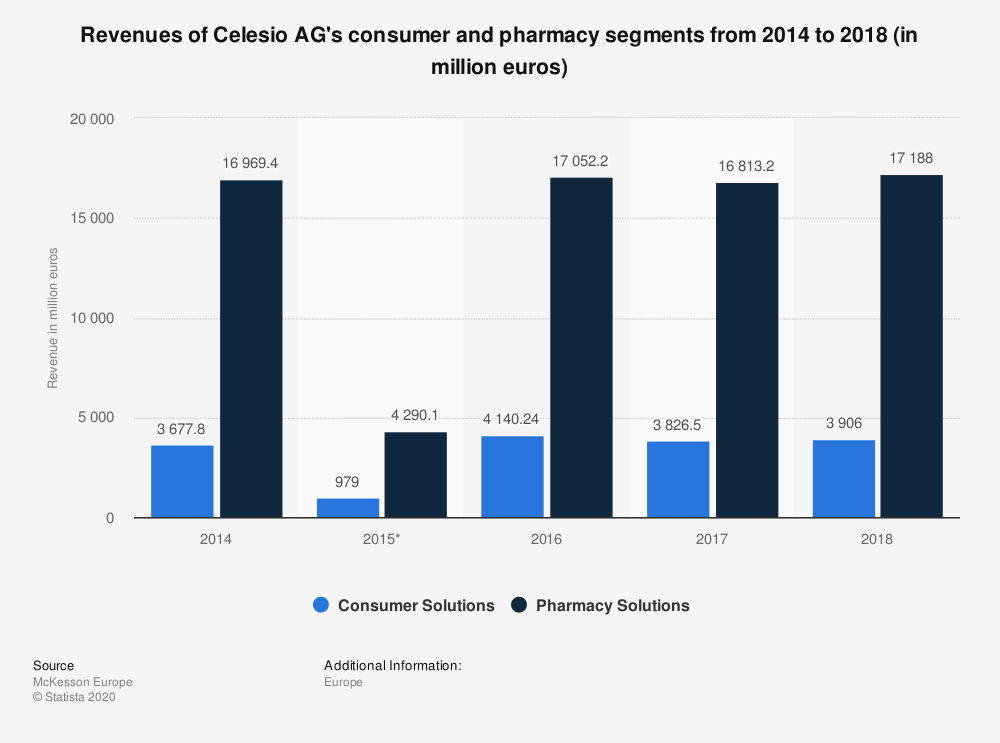 Statistic: Revenues of Celesio AG's consumer and pharmacy segments from 2014 to 2018 (in million euros) | Statista