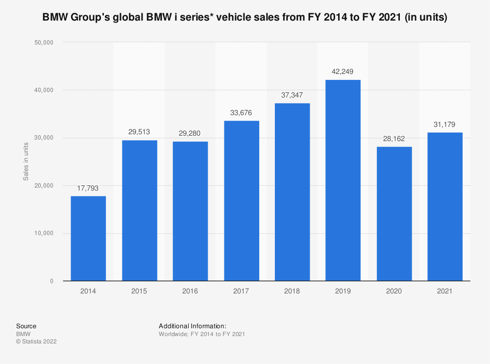 Statistic: BMW Group's global BMW i series* vehicle sales from FY 2014 to FY 2020 (in units) | Statista