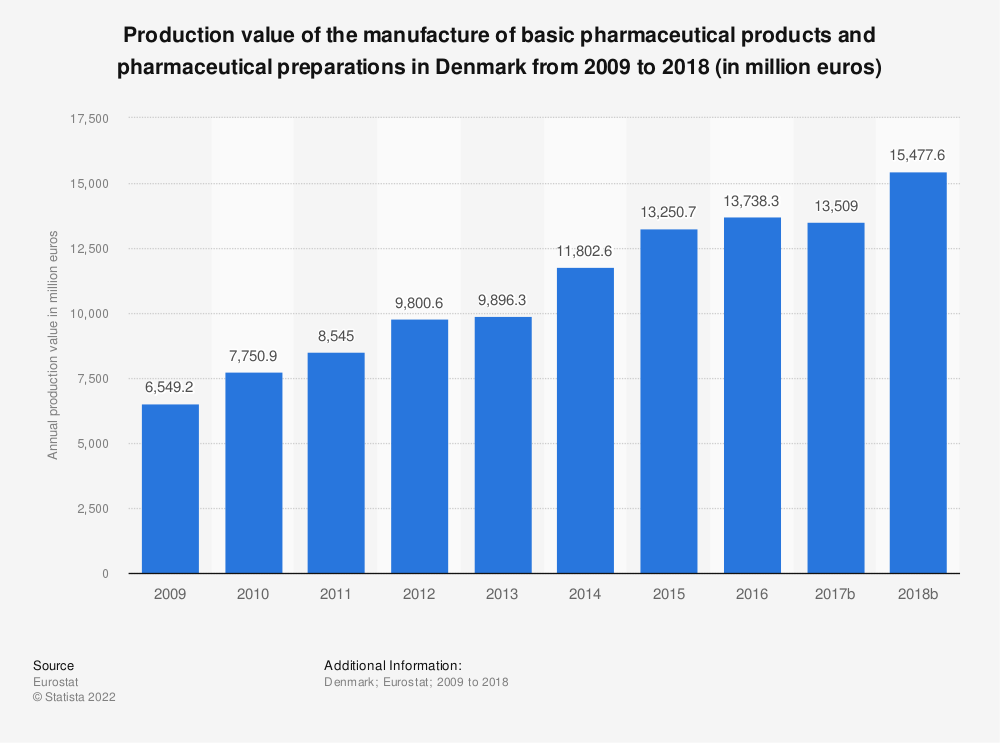 Statistic: Production value of the manufacture of basic pharmaceutical products and pharmaceutical preparations in Denmark from 2008 to 2017 (in million euros) | Statista